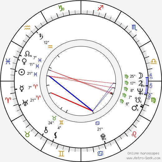 Valentina Thielová birth chart, biography, wikipedia 2019, 2020