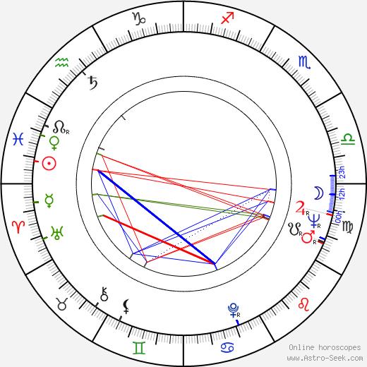 Valentina Thielová astro natal birth chart, Valentina Thielová horoscope, astrology