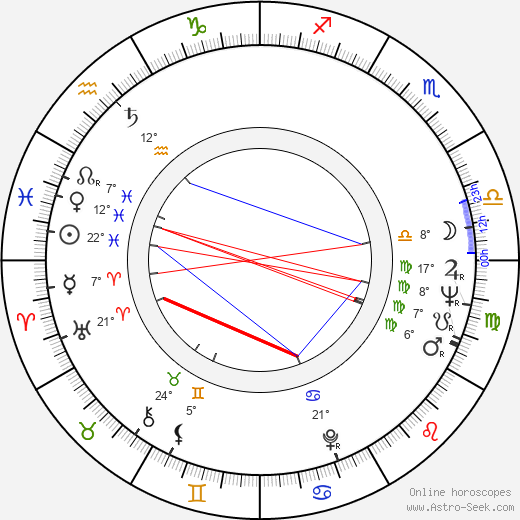 Viktor Filippov birth chart, biography, wikipedia 2019, 2020