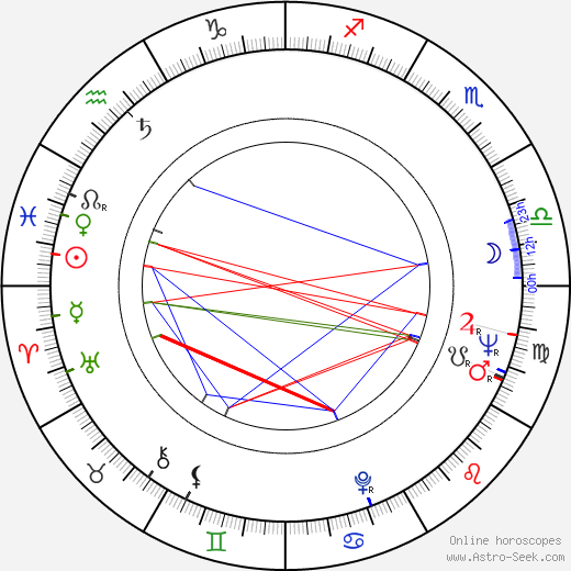 Viktor Filippov birth chart, Viktor Filippov astro natal horoscope, astrology
