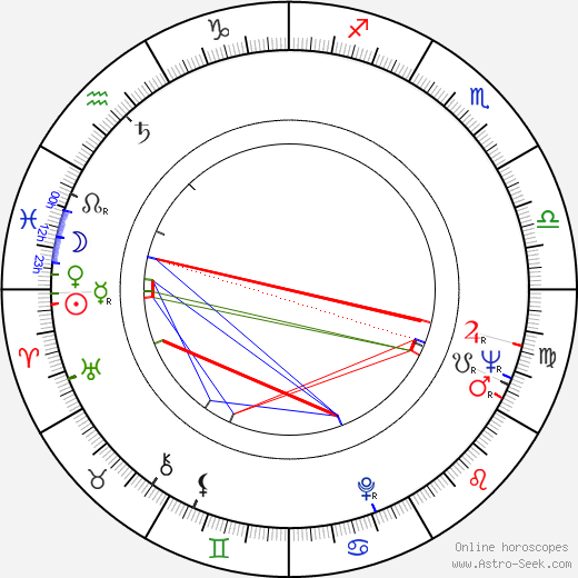 William Smith birth chart, William Smith astro natal horoscope, astrology