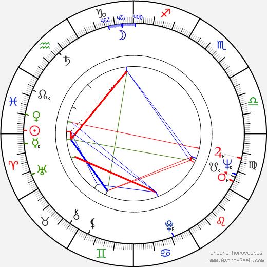 Zofia Czerwińska birth chart, Zofia Czerwińska astro natal horoscope, astrology