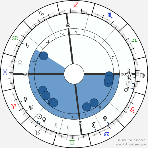 Adriana Asti wikipedia, horoscope, astrology, instagram
