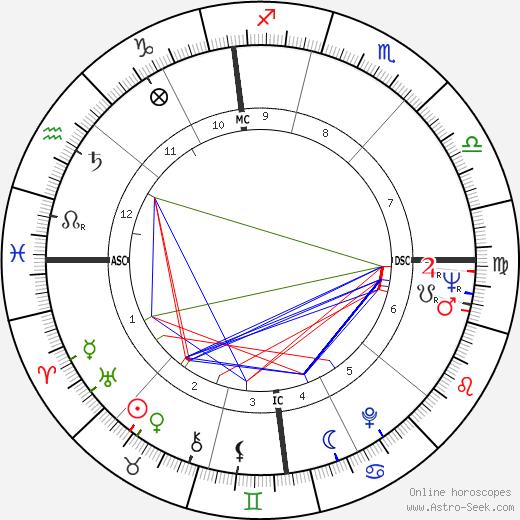 Adriana Asti astro natal birth chart, Adriana Asti horoscope, astrology