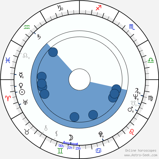 Alec Cawthorne wikipedia, horoscope, astrology, instagram