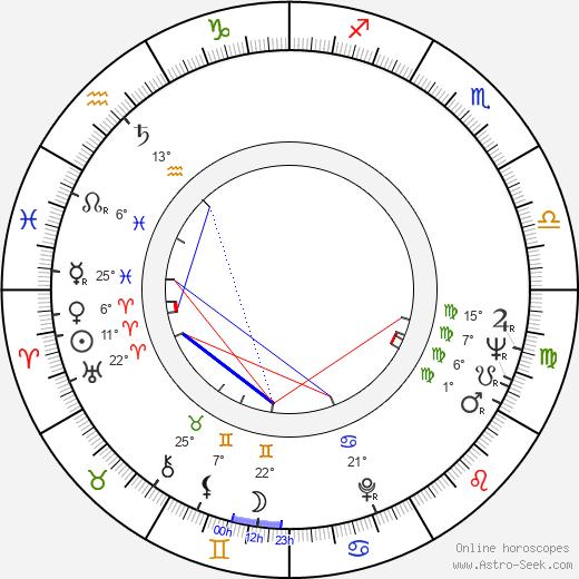 Alec Cawthorne birth chart, biography, wikipedia 2020, 2021