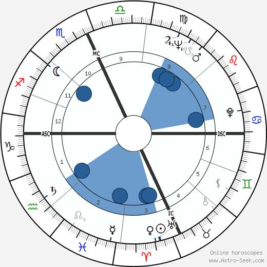 Annie Hershey wikipedia, horoscope, astrology, instagram