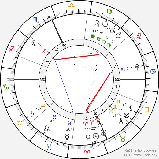Annie Hershey tema natale, biography, Biografia da Wikipedia 2020, 2021