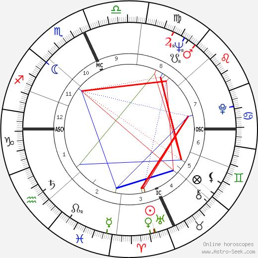 Annie Hershey tema natale, oroscopo, Annie Hershey oroscopi gratuiti, astrologia