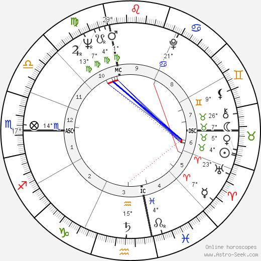 Art Hunter birth chart, biography, wikipedia 2019, 2020