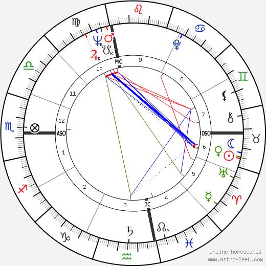 Art Hunter birth chart, Art Hunter astro natal horoscope, astrology