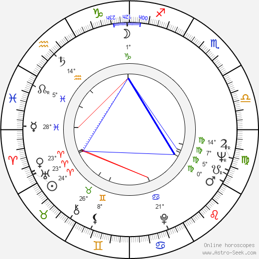 Boris Strugatskiy birth chart, biography, wikipedia 2018, 2019
