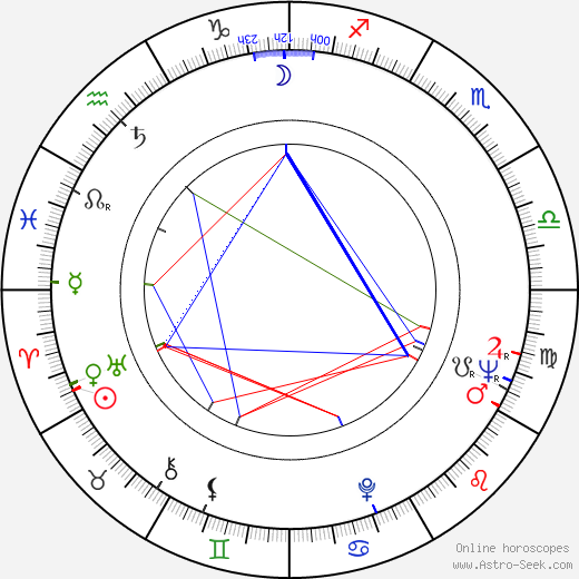 Boris Strugatskiy astro natal birth chart, Boris Strugatskiy horoscope, astrology