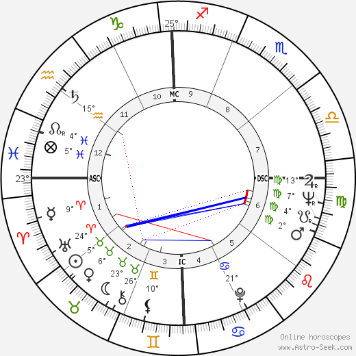 Carol Burnett birth chart, biography, wikipedia 2019, 2020