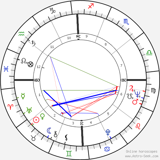 Carol Burnett astro natal birth chart, Carol Burnett horoscope, astrology