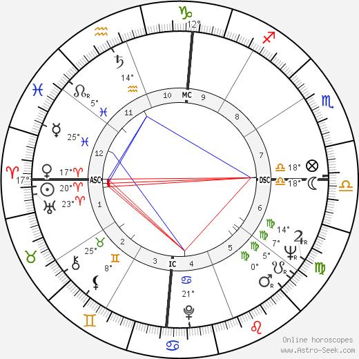 Chelo Alonso birth chart, biography, wikipedia 2019, 2020