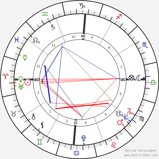 Chelo Alonso astro natal birth chart, Chelo Alonso horoscope, astrology