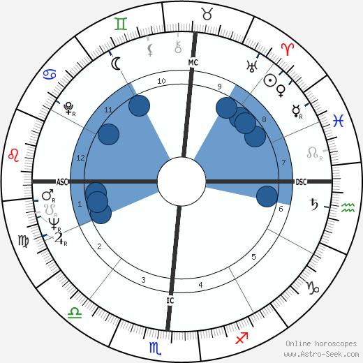 Claude Cohen-Tannoudji wikipedia, horoscope, astrology, instagram
