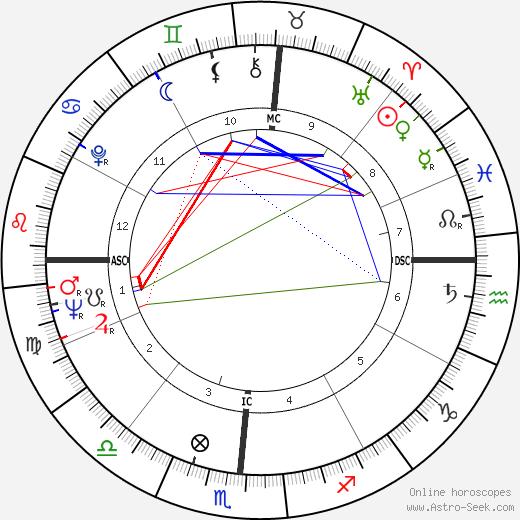 Клод Коэн-Таннуджи Claude Cohen-Tannoudji день рождения гороскоп, Claude Cohen-Tannoudji Натальная карта онлайн