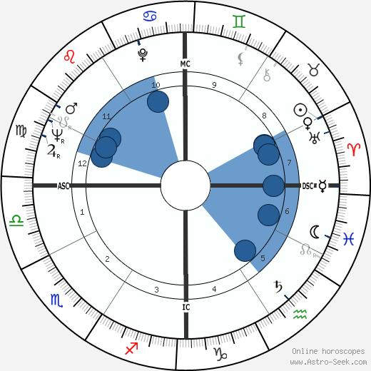 Claude-Jean Philippe wikipedia, horoscope, astrology, instagram