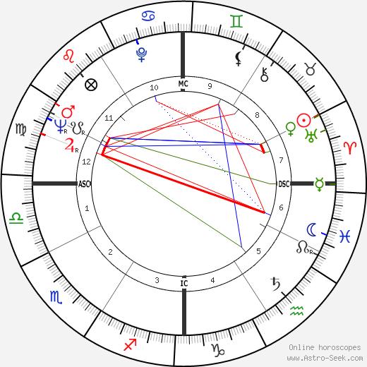 Claude-Jean Philippe astro natal birth chart, Claude-Jean Philippe horoscope, astrology