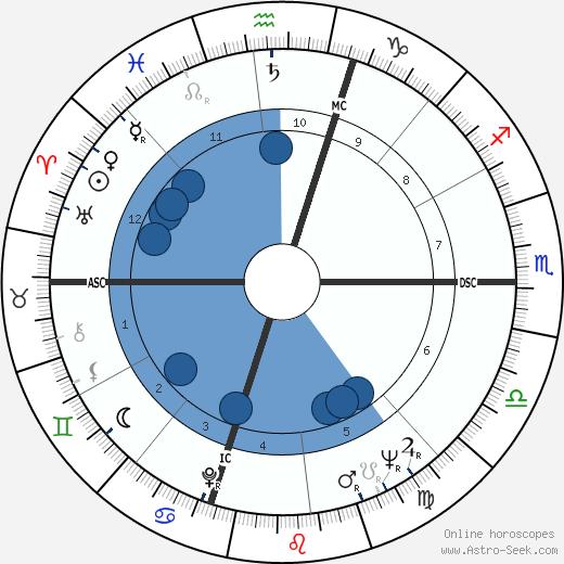 Dan Flavin wikipedia, horoscope, astrology, instagram
