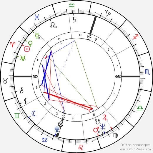 Dan Flavin tema natale, oroscopo, Dan Flavin oroscopi gratuiti, astrologia