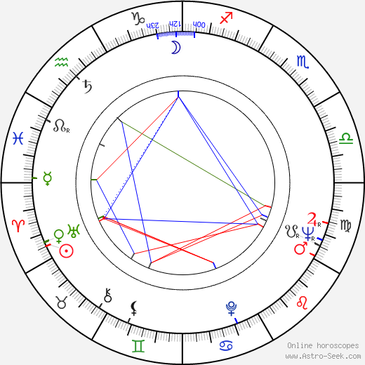 David Hamilton birth chart, David Hamilton astro natal horoscope, astrology