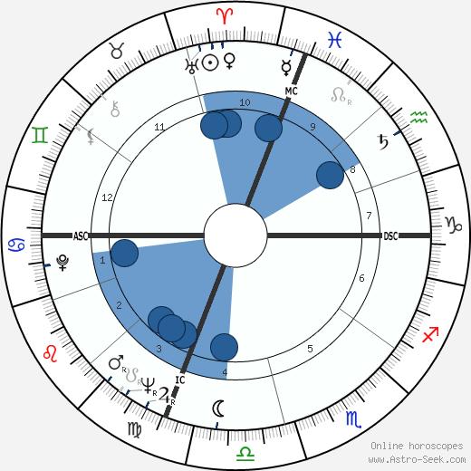 Diana K. Rosenberg wikipedia, horoscope, astrology, instagram