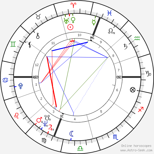 Diana K. Rosenberg tema natale, oroscopo, Diana K. Rosenberg oroscopi gratuiti, astrologia