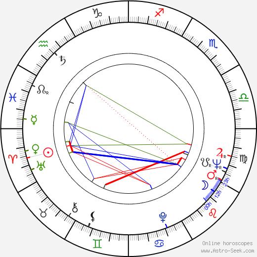 Dudley Sutton astro natal birth chart, Dudley Sutton horoscope, astrology