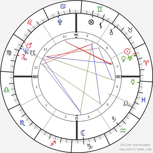 Элизабет Монтгомери Elizabeth Montgomery день рождения гороскоп, Elizabeth Montgomery Натальная карта онлайн