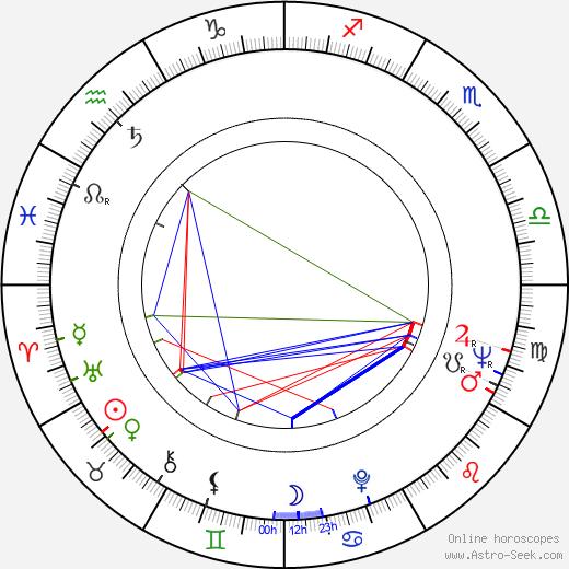 Frank A. McPherson день рождения гороскоп, Frank A. McPherson Натальная карта онлайн
