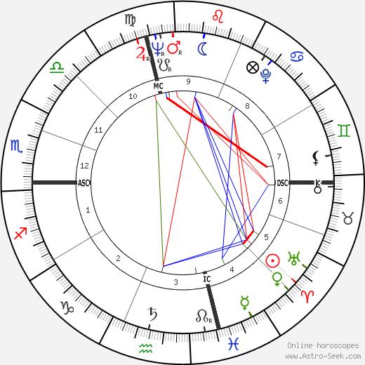 Frank Gorshin tema natale, oroscopo, Frank Gorshin oroscopi gratuiti, astrologia