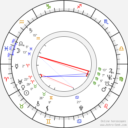George R. Robertson birth chart, biography, wikipedia 2018, 2019