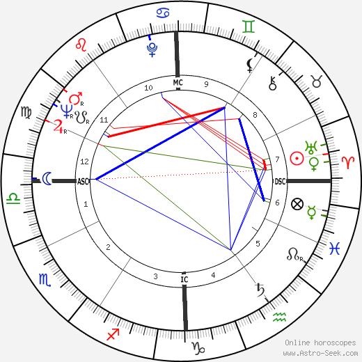 Gian Maria Volonté tema natale, oroscopo, Gian Maria Volonté oroscopi gratuiti, astrologia