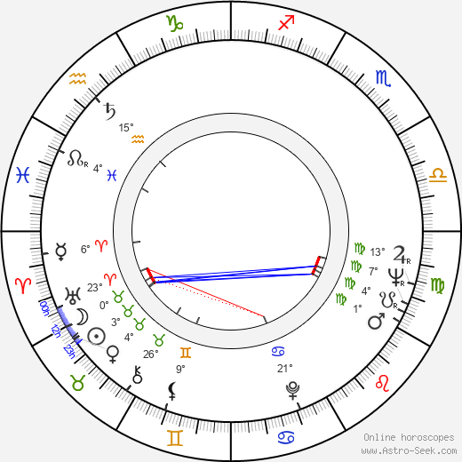 Helmut Lohner birth chart, biography, wikipedia 2019, 2020