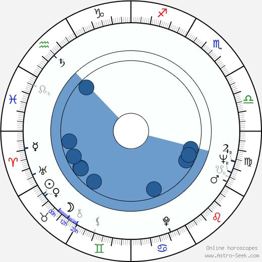 Ilkka Kuusisto wikipedia, horoscope, astrology, instagram