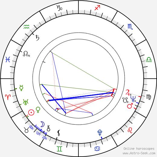 Ilkka Kuusisto birth chart, Ilkka Kuusisto astro natal horoscope, astrology