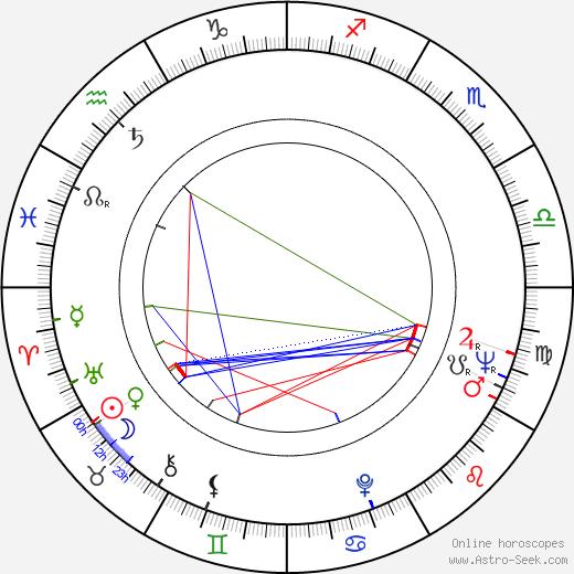 Itzhak Fintzi astro natal birth chart, Itzhak Fintzi horoscope, astrology