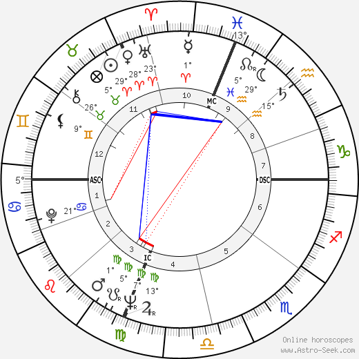Jayne Mansfield tema natale, biography, Biografia da Wikipedia 2020, 2021