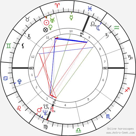 Jayne Mansfield tema natale, oroscopo, Jayne Mansfield oroscopi gratuiti, astrologia
