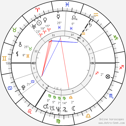 Jean-Paul Belmondo birth chart, biography, wikipedia 2018, 2019