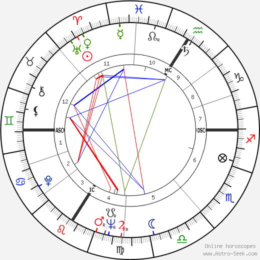 Jean-Paul Belmondo astro natal birth chart, Jean-Paul Belmondo horoscope, astrology