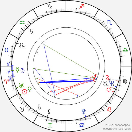 Jiří Prýmek astro natal birth chart, Jiří Prýmek horoscope, astrology