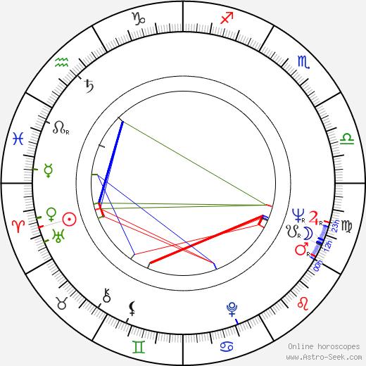Johannes Schaaf birth chart, Johannes Schaaf astro natal horoscope, astrology