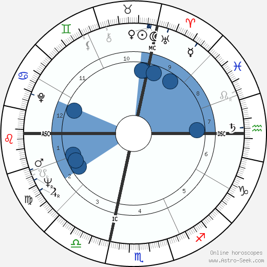 John Barbour wikipedia, horoscope, astrology, instagram