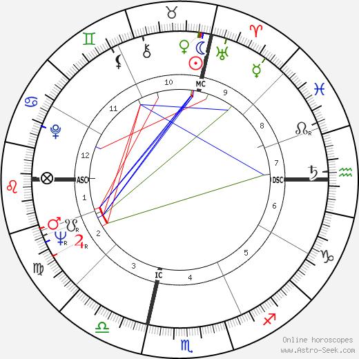 John Barbour birth chart, John Barbour astro natal horoscope, astrology