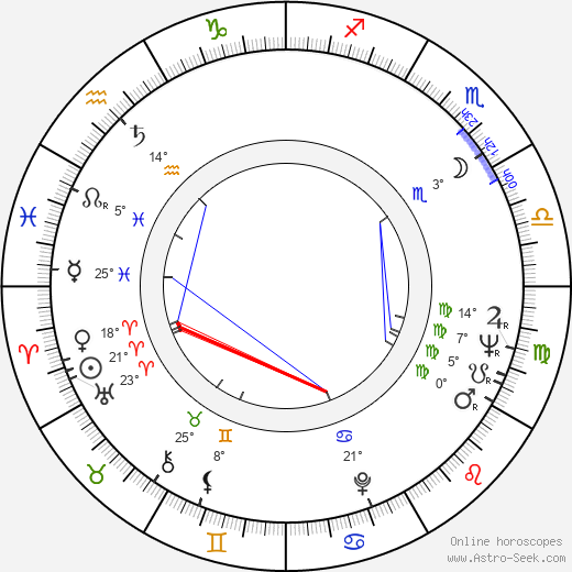 José Luis Madrid birth chart, biography, wikipedia 2019, 2020