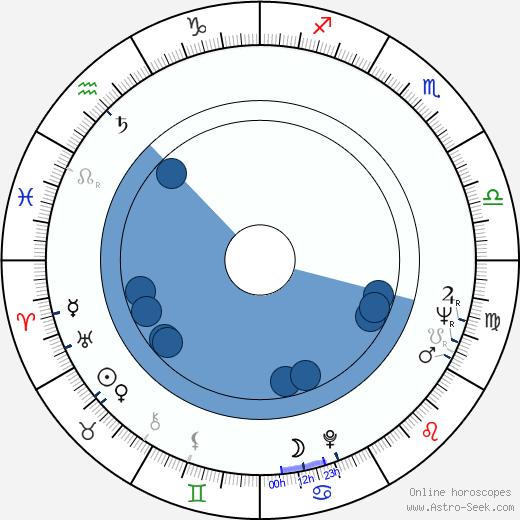Karla Erbová wikipedia, horoscope, astrology, instagram
